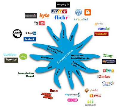 Como criar Twitter, MSN e Facebook